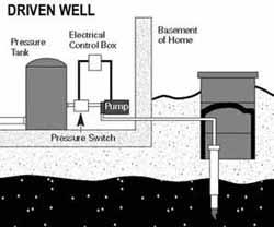 Graphic of a Driven Well